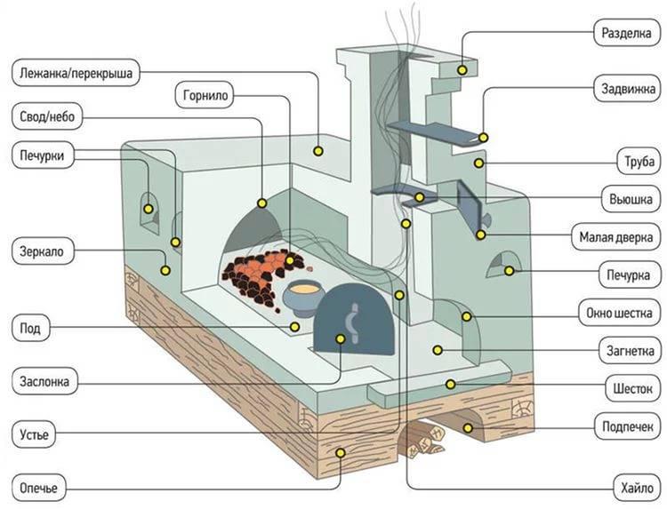 Печь из кирпича для дома: виды, примеры порядовок + гайд по сборке
