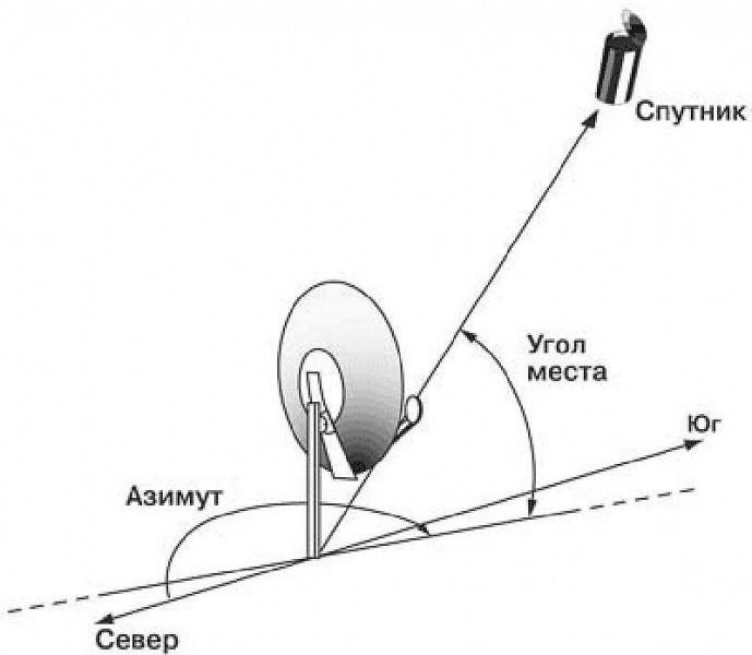 Как настроить тарелку триколор тв на спутник самому без прибора: пошаговая инструкция