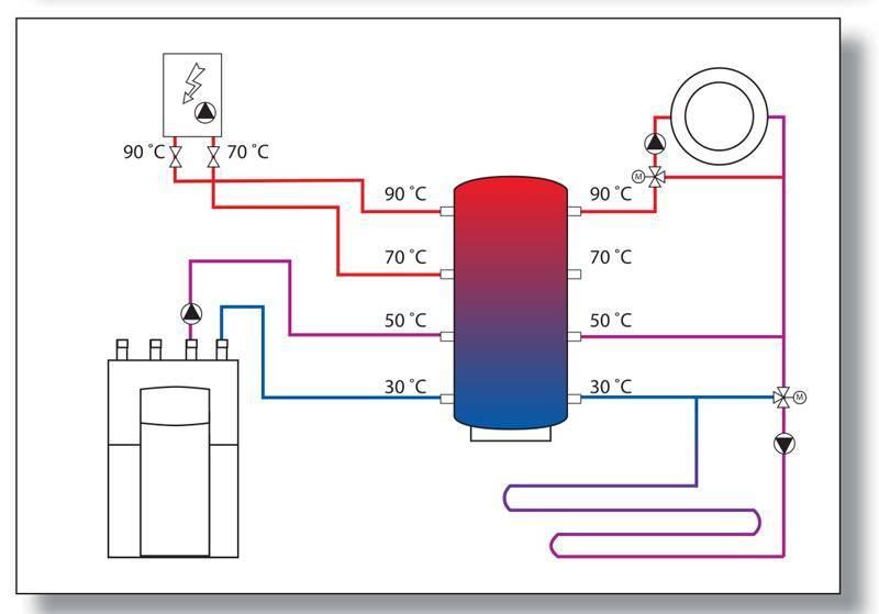 Грамотное подключение теплоаккумулятора к твердотопливному котлу своими руками