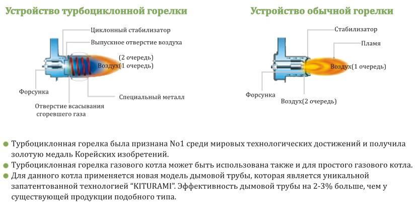 Устройство газовой горелки, особенности запуска и настройки пламени + нюансы разборки и хранения