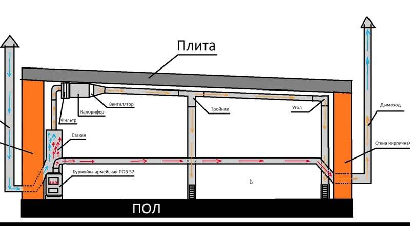 Вентиляция в погребе: как правильно сделать своими руками, как устроить проветривание в гараже и частном доме, а также схемы и фото, а также пошаговая инструкция
