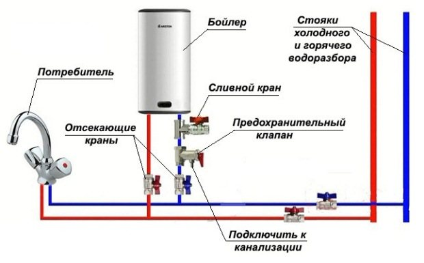 Как установить накопительный электрический водонагреватель: установка бойлера своими руками
