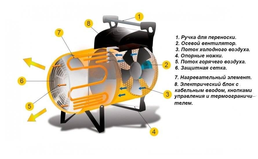 Тепловая пушка своими руками: как соорудить агрегат самостоятельно