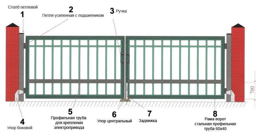 Особенности и основные правила монтажа въездных ворот