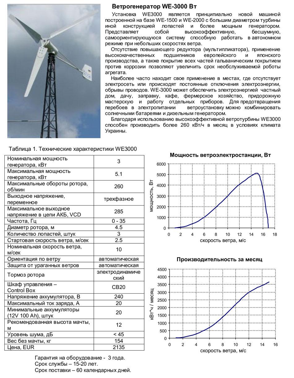 Как рассчитать скорость вращения ротора ветрогенератора - инженер пто