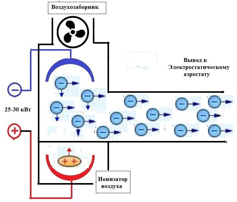 Ионизатор воздуха: что это такое? польза и вред, выбор для дома и квартиры. как он работает? отзывы