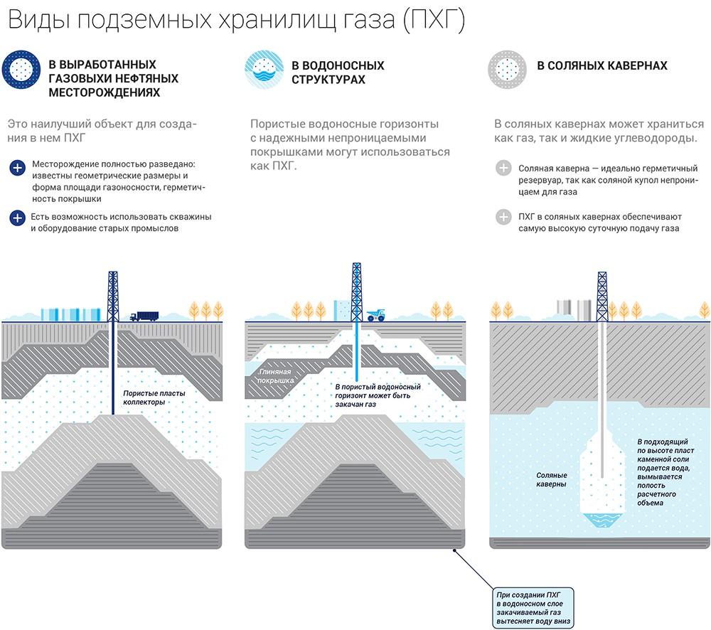 Подземные хранилища газа