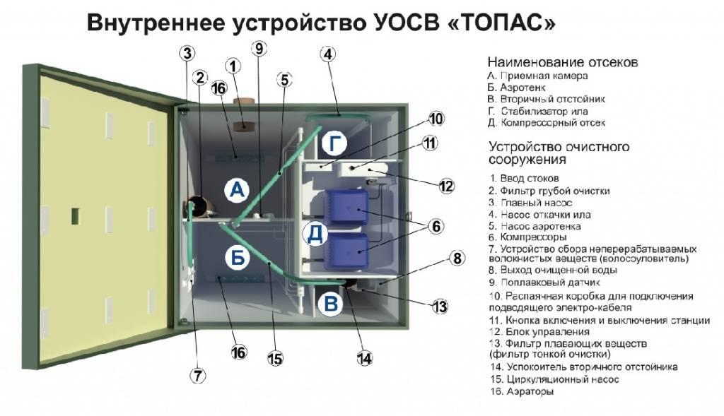 Септик топас - принцип работы и устройство: видео и отзыв - школа ремонта