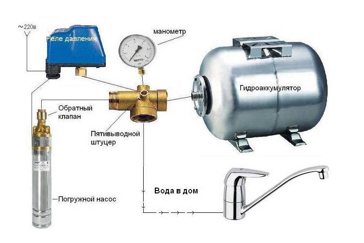 Накопительная емкость для канализации – разновидности и особенности устройства — инжи.ру