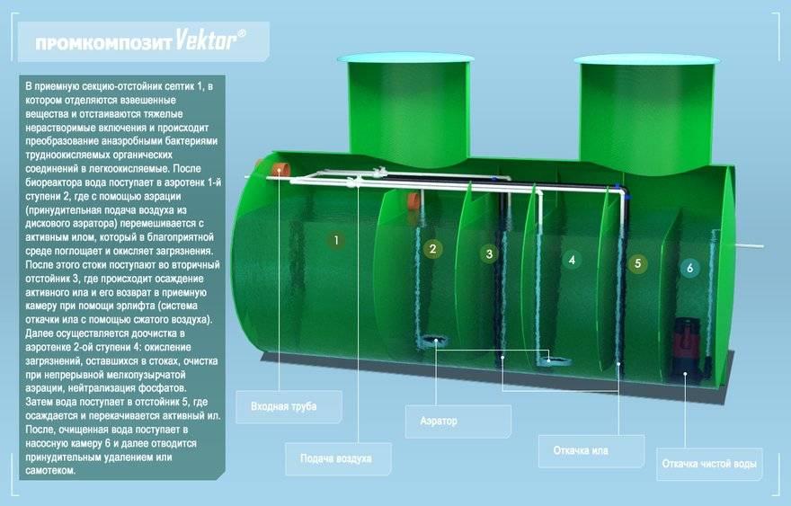 Фотоотчёт по установке септика: подготовка - водоснабжение и канализация - статьи о строительстве и ремонте