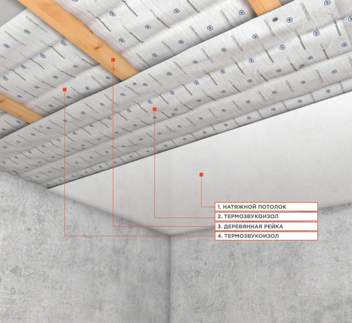 Шумоизоляция под натяжной потолок: виды и способы установки