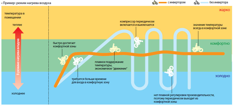 Что значит инверторная сплит система