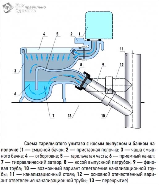 Как подключить унитаз к канализации без гофры вплотную к стене