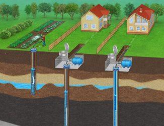 Лицензия на подземную воду: когда необходимо разрешение на пользованием недрами и как его оформить, а также, нужен ли документ на добычу дачникам и для снт