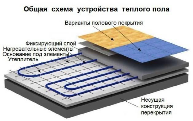 Водяные тёплые полы под плитку: пошаговый инструктаж по монтажу
