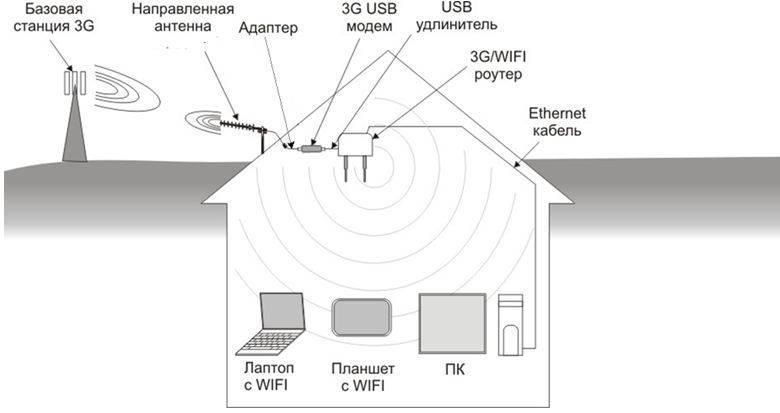 Как настроить wifi-репитер. инструкция