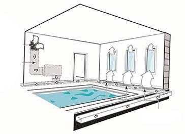Критерии выбора вентиляции для бассейна
