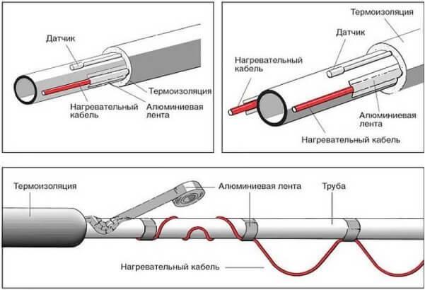 Как выбрать и установить обогревающий кабель для водопровода