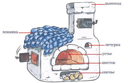 Строение отопительно-варочной печи «шведка»