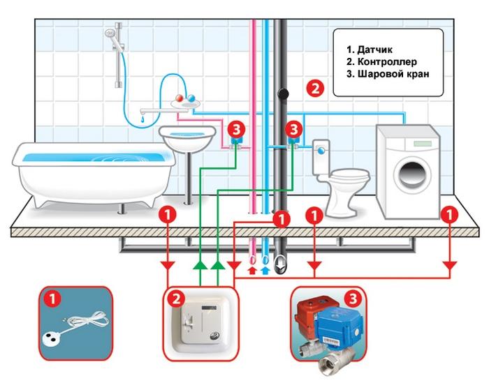 Системы защиты от протечек воды в квартире