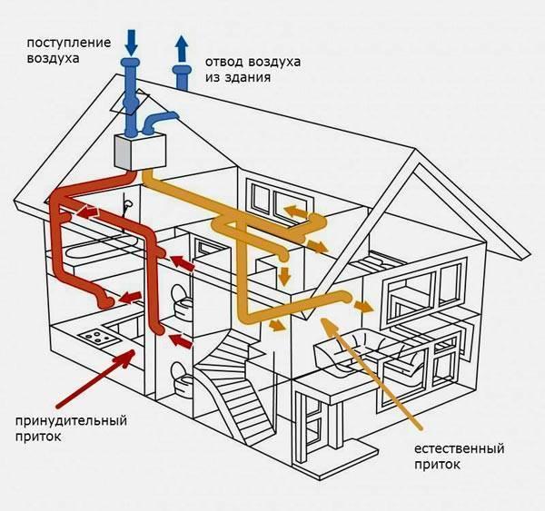 Вентиляция в деревянном доме: секреты качества
