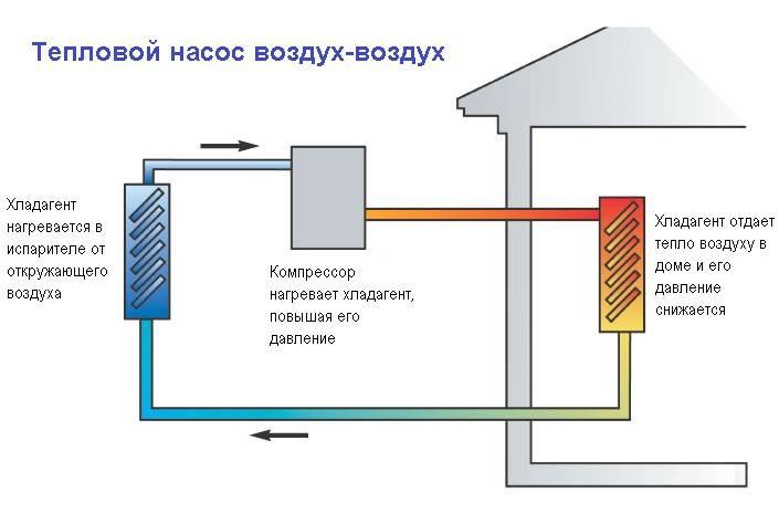 Тепловой насос френетта - принцип действия и изготовление своими руками