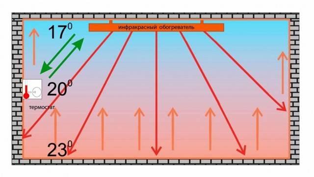 Как организовать инфракрасное отопление теплицы в холодном климате?