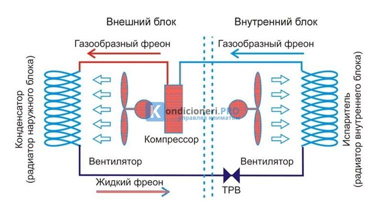 Vrv системы кондиционирования: что это, принцип работы, преимущества
