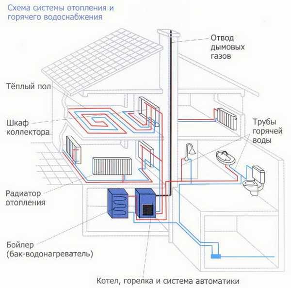 Как развоздушить систему отопления и батареи: причины завоздушивания и удаление воздуха