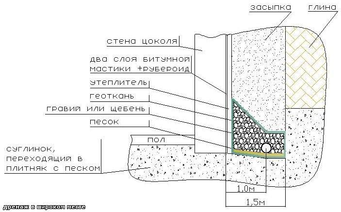 Проектирование дренажной системы - создаем схему и план дренажа
