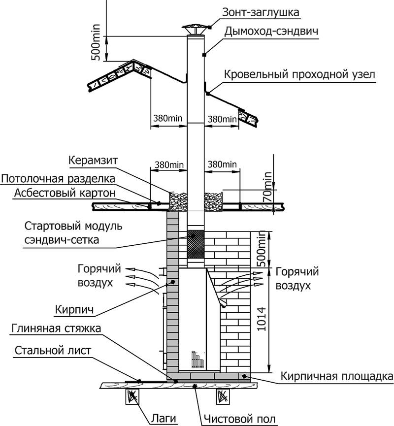 Дымоход для камина из кирпича: виды, размеры, правила кладки