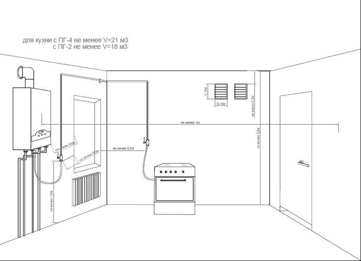 Нормы расположения и правила переноса газовых труб на кухне