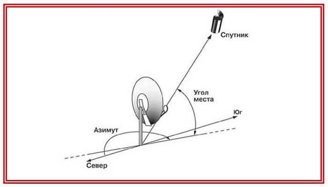 Как самостоятельно настроить спутниковую антенну. окончание