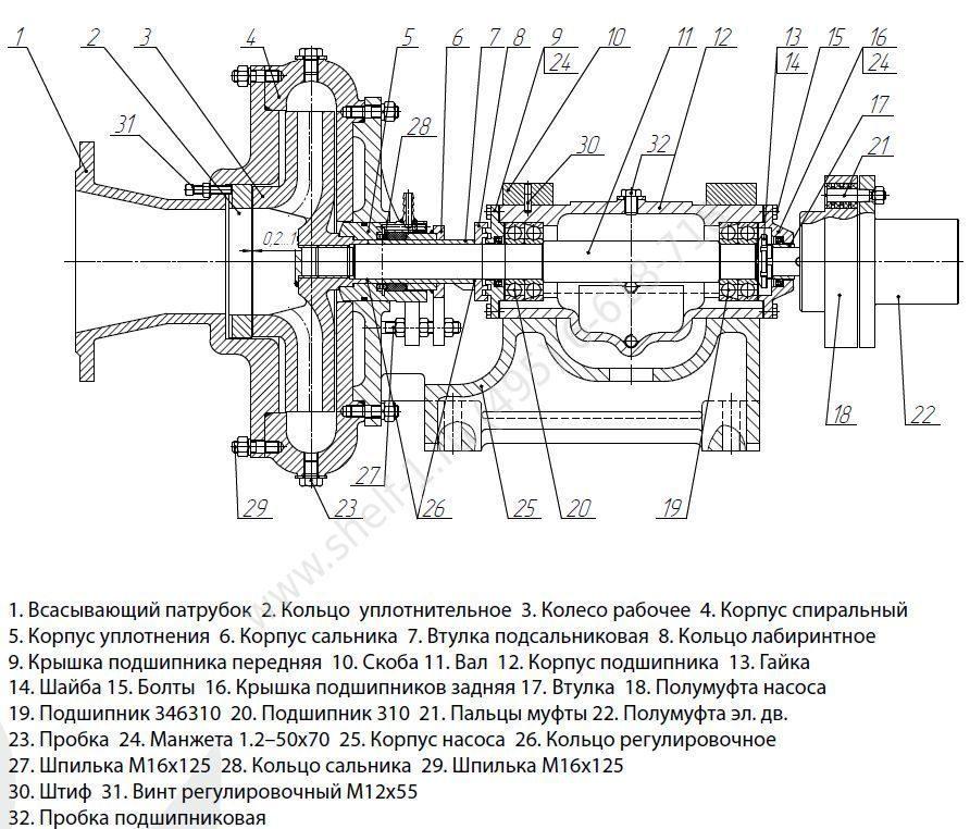 Ремонт центробежных насосов – техническое обслуживание, регулировка, виды неисправностей