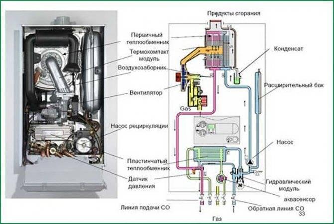 Причины поломок газового водонагревателя и методы их устранения