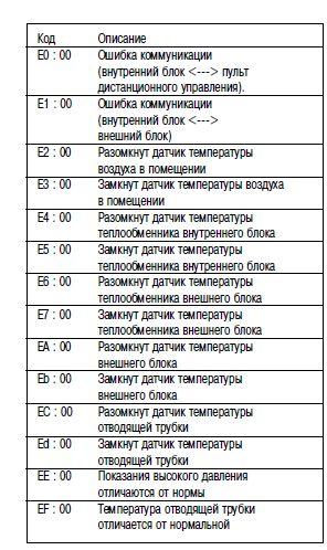Коды ошибок кондиционера ballu: какие поломки встречаются и как их отремонтировать своими силами