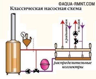 Обвязка котла: советы профессионалов по разводке труб, на что обратить внимание при обвязке котлов разных видов