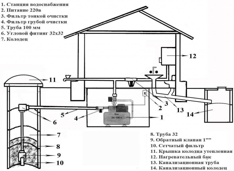 Насосная станция для частного дома схема подключения: установка и монтаж труб, настройка в скважине своими руками