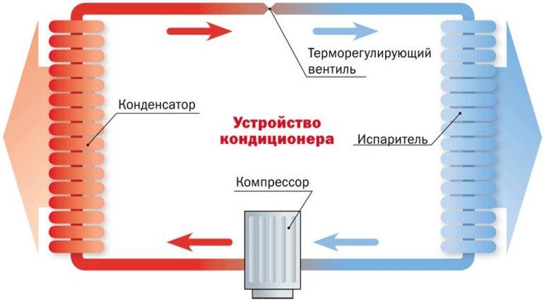 Канальный кондиционер: принцип работы системы, советы по правильной установке дома