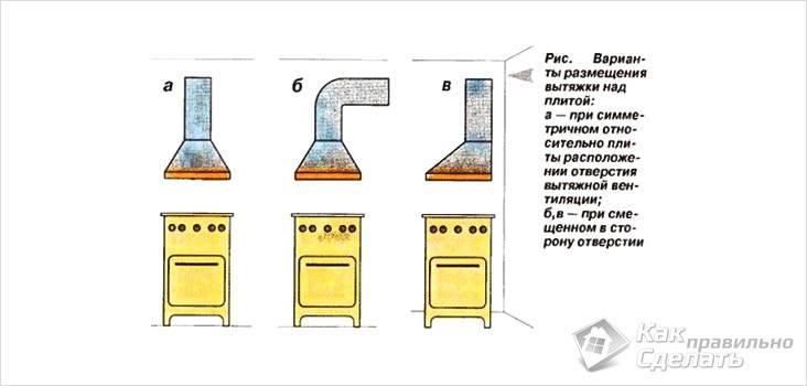 Как правильно установить вытяжку над газовой плитой: видео, советы
