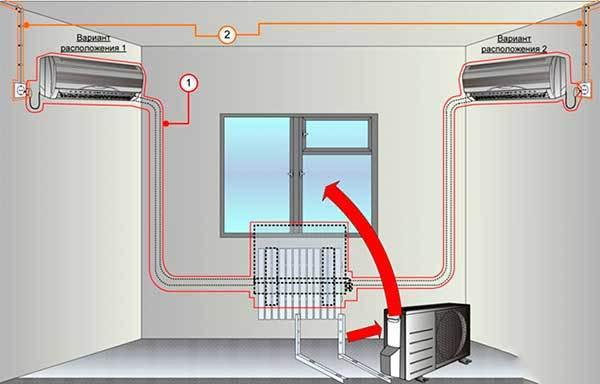 Правила установки сплит системы: этапы работы