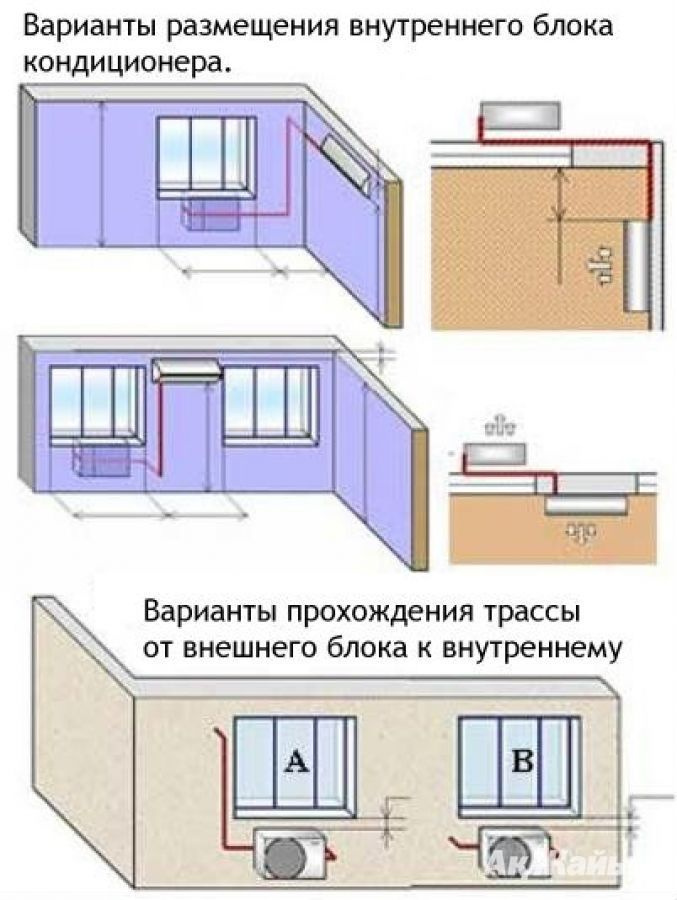 Монтаж кондиционера в квартире: как это сделать правильно?