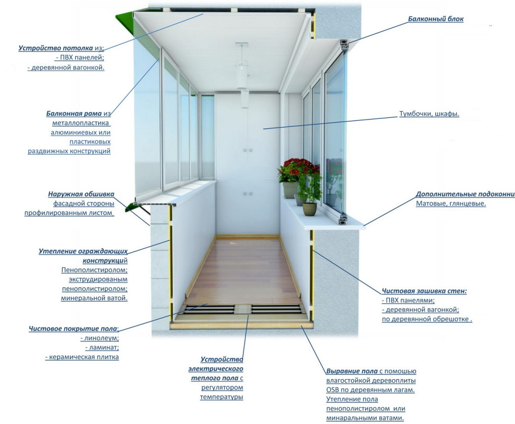 Технология утепления лоджии своими руками: порядок и последовательность работ шаг за шагом