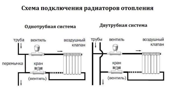Схемы подключения радиаторов отопления: обзор самых лучших способов
