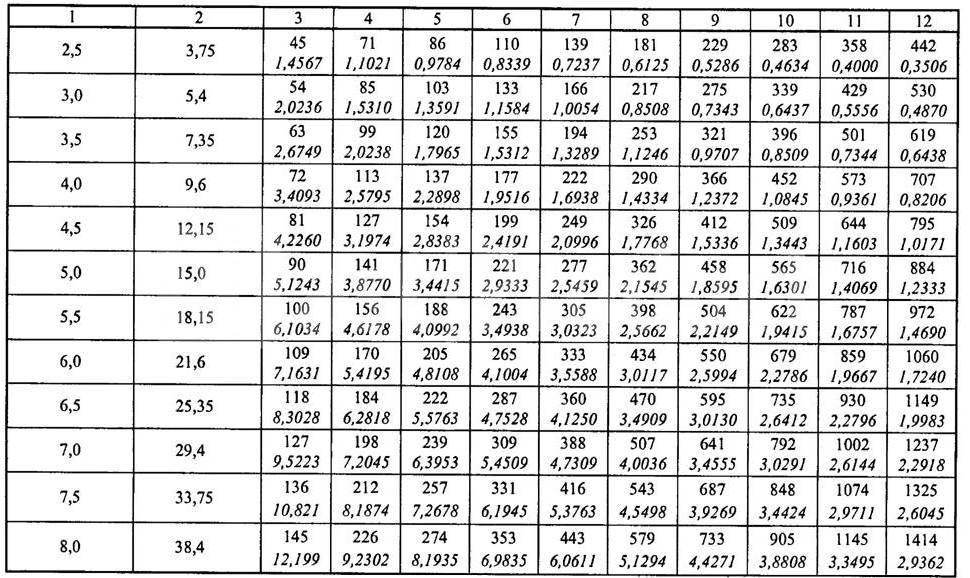 Расчет площади воздуховодов различной формы и фасонных изделий