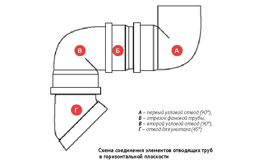 Подключение унитаза к канализации: обзор способов