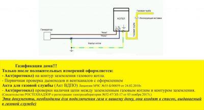 Инструкция по заземлению газового котла в частном доме