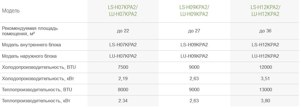 Настенная сплит-система lessar ls-h09kpa2 / lu-h09kpa2: отзывы, описание модели, характеристики, цена, обзор, сравнение, фото
