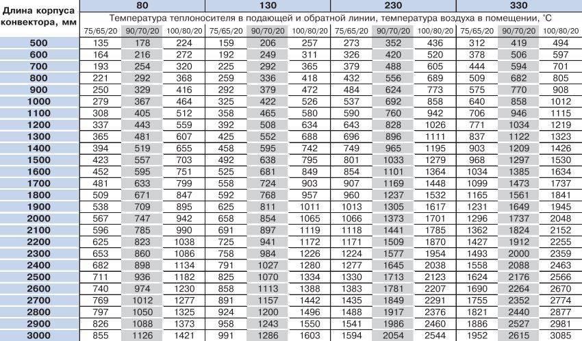 Как рассчитать мощность конвектора, чтобы качественно обогреть всю площадь квартиры
