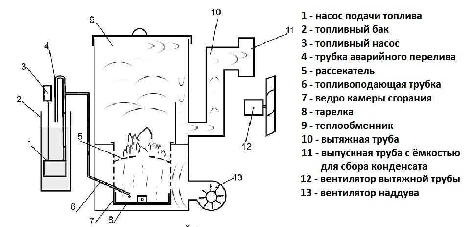 Котел на отработанном масле с водяным контуром своими руками: чертежи, схема котла на отработке